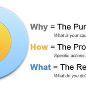 Start with Why: How Great Leaders Inspire To Take Action